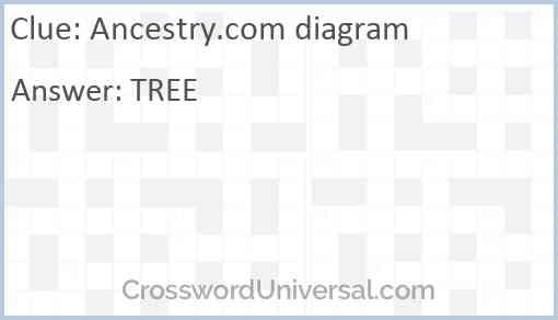 Ancestry.com diagram Answer