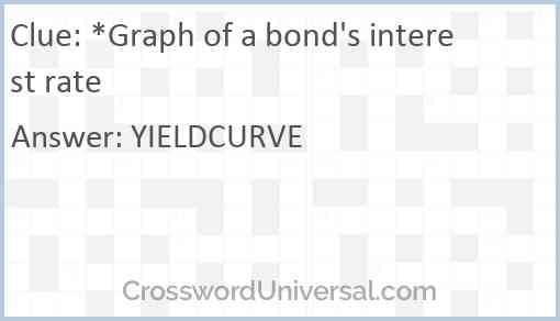*Graph of a bond's interest rate Answer